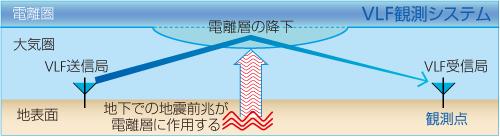 電離層の降下の図